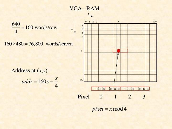 VGA - RAM