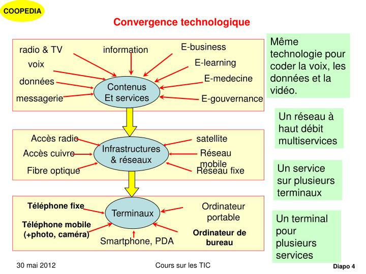 Convergence technologique