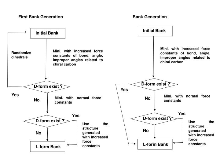 First Bank Generation