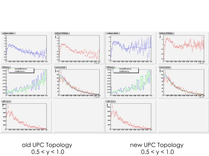 old UPC Topology