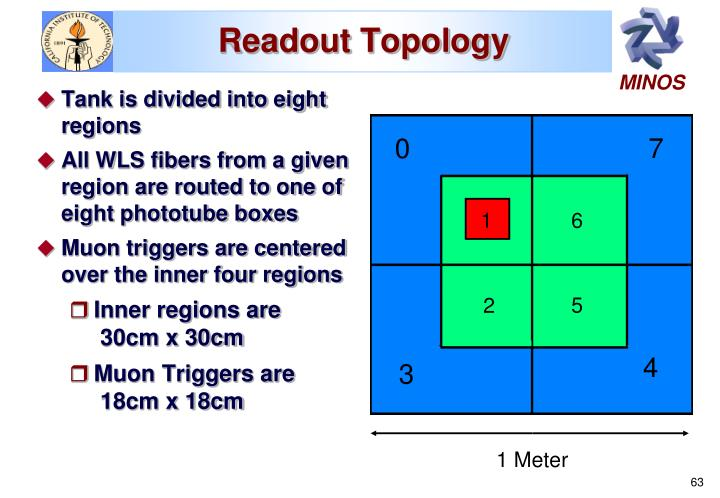 Readout Topology