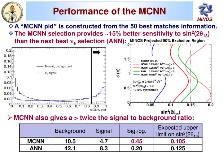 Performance of the MCNN