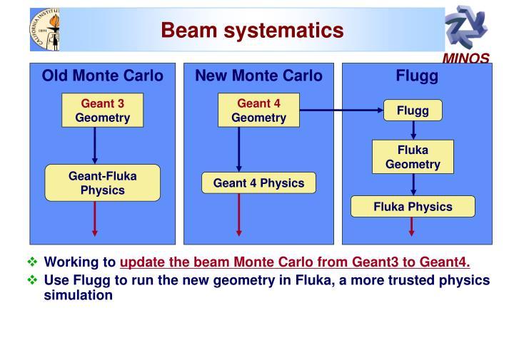 Beam systematics