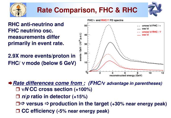 Rate Comparison, FHC & RHC