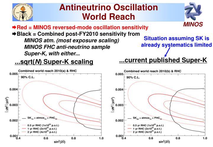 Antineutrino Oscillation