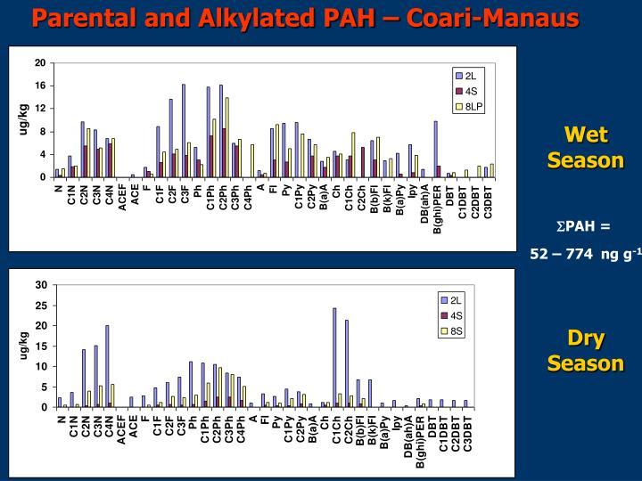 Parental and Alkylated PAH – Coari-Manaus
