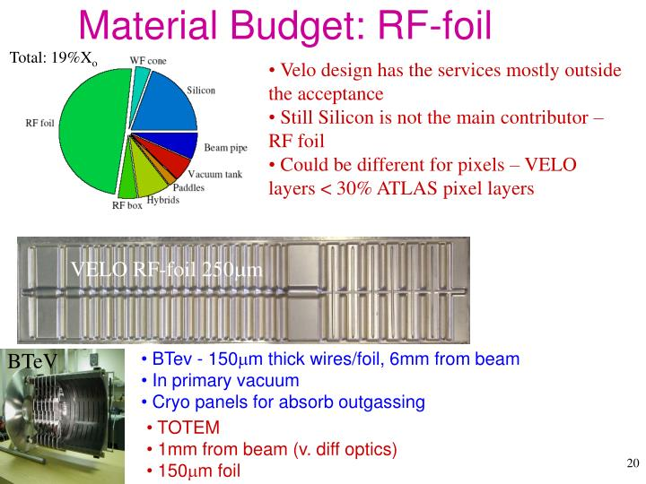 Material Budget: RF-foil