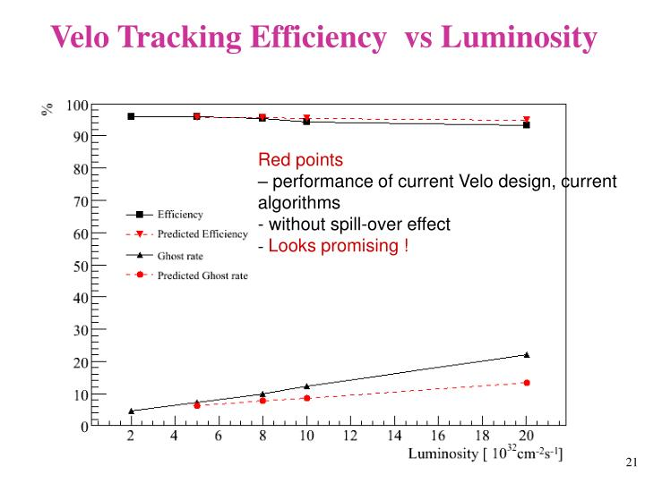 Velo Tracking Efficiency  vs Luminosity