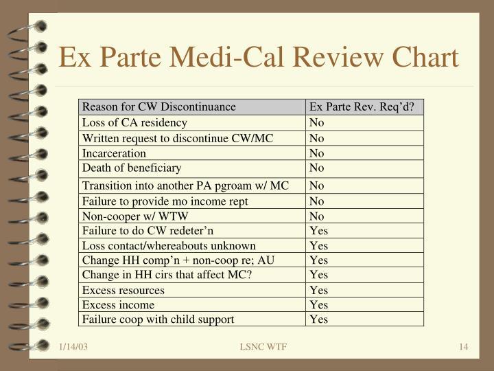 Ex Parte Medi-Cal Review Chart