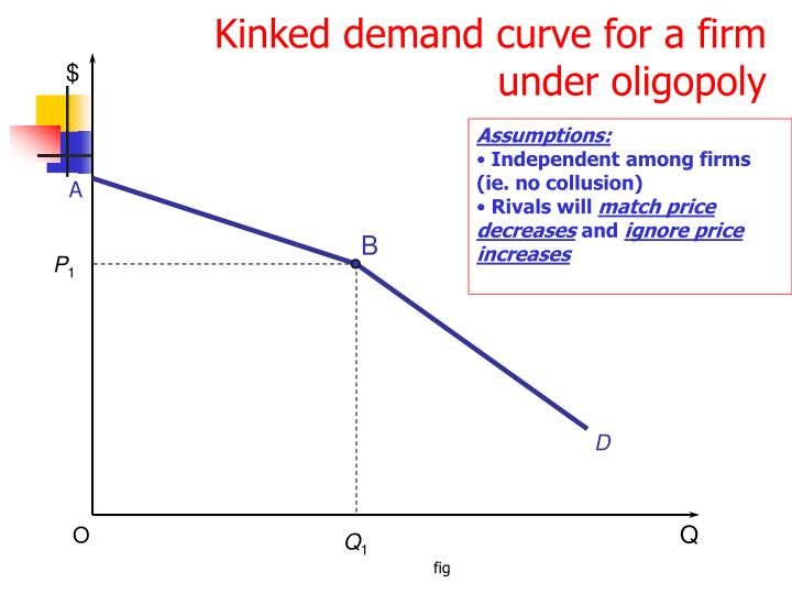 Kinked demand curve for a firm under oligopoly