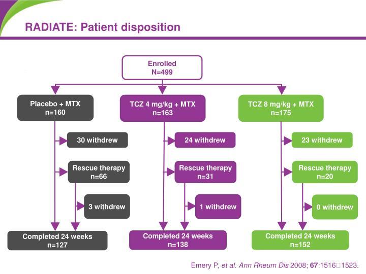 RADIATE: Patient disposition