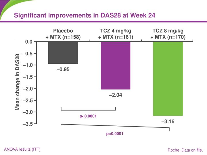 Significant improvements in DAS28 at Week 24