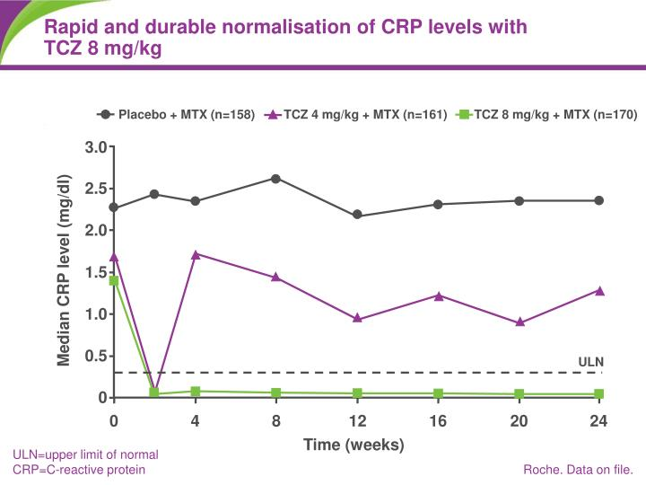Rapid and durable normalisation of CRP levels with TCZ 8 mg/kg