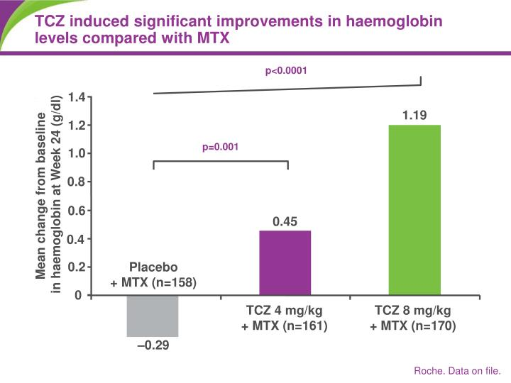 TCZ induced significant improvements in haemoglobin levels compared with MTX