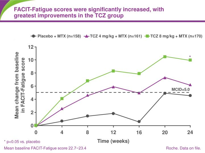 FACIT-Fatigue scores were significantly increased, with greatest improvements in the TCZ group