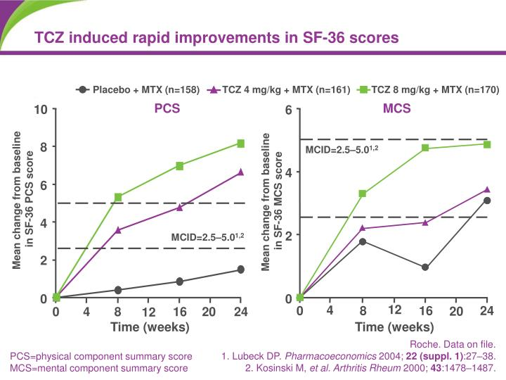 TCZ induced rapid improvements in