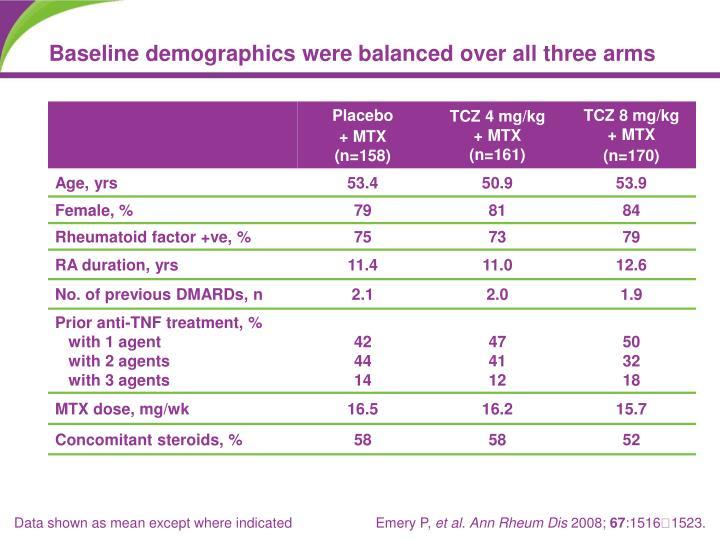 Baseline demographics were balanced over all three arms