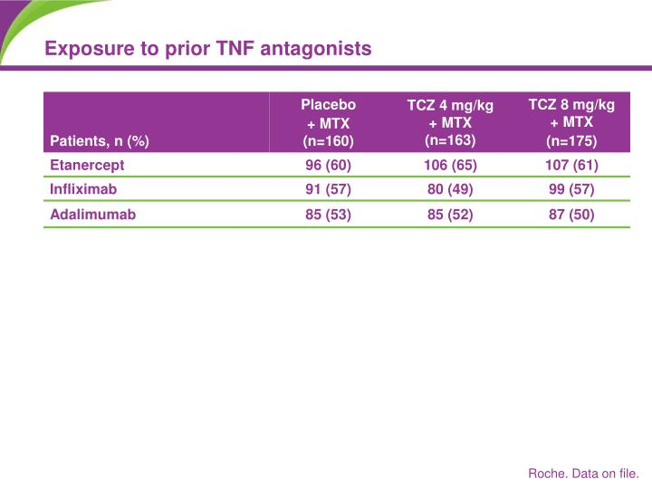 Exposure to prior TNF antagonists