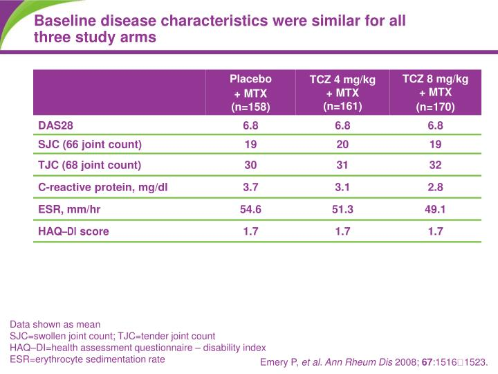 Baseline disease characteristics were similar for all three study arms