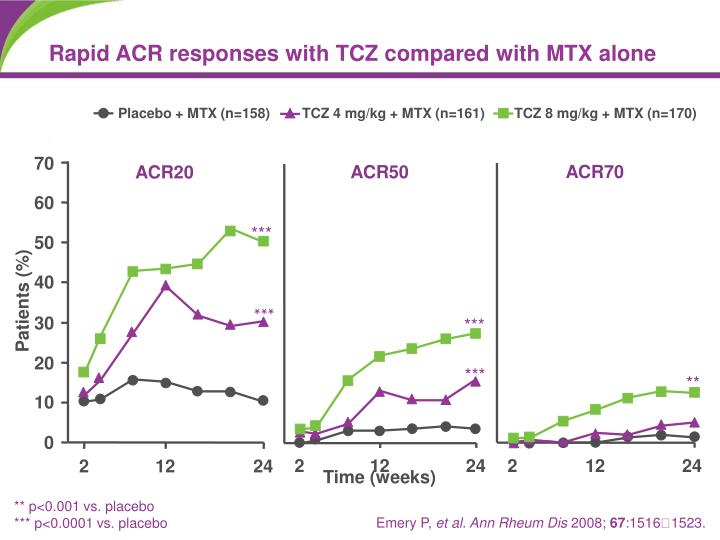 Rapid ACR responses with TCZ compared with MTX alone