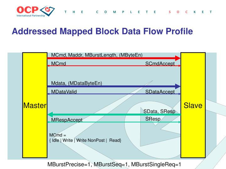 Addressed mapped block data flow profile