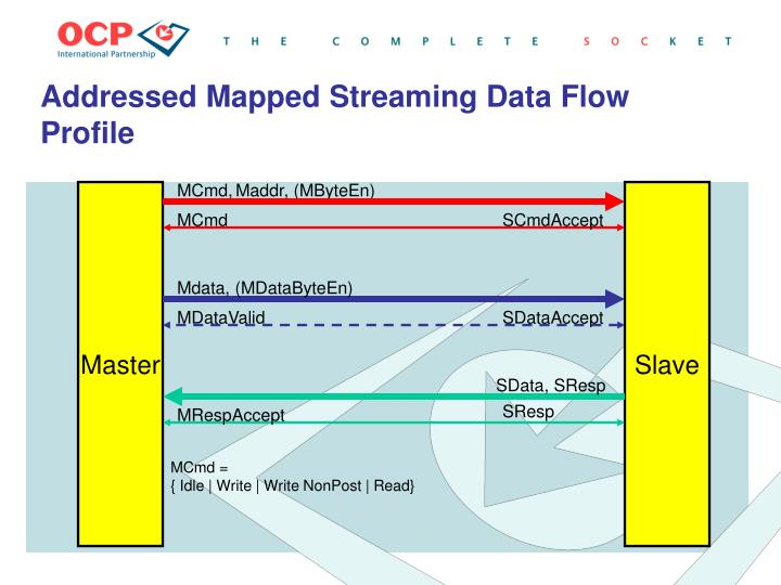 Addressed Mapped Streaming Data Flow Profile