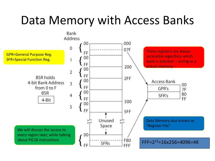 Data Memory with Access Banks