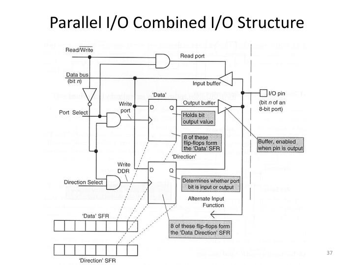 Parallel I/O Combined I/O Structure