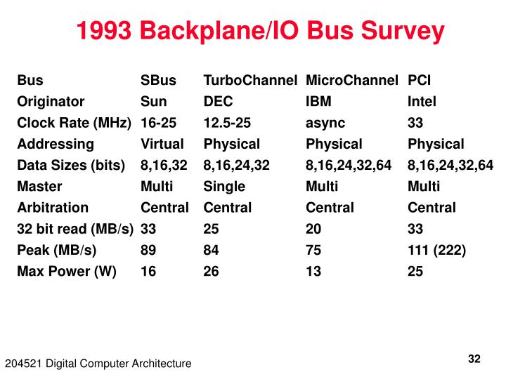 1993 Backplane/IO Bus Survey