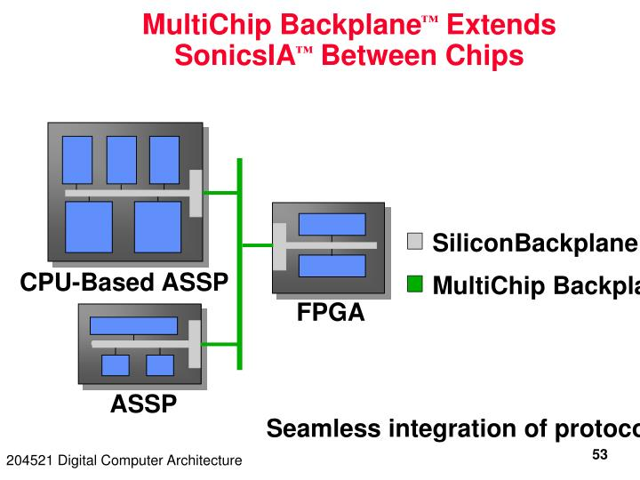 MultiChip Backplane
