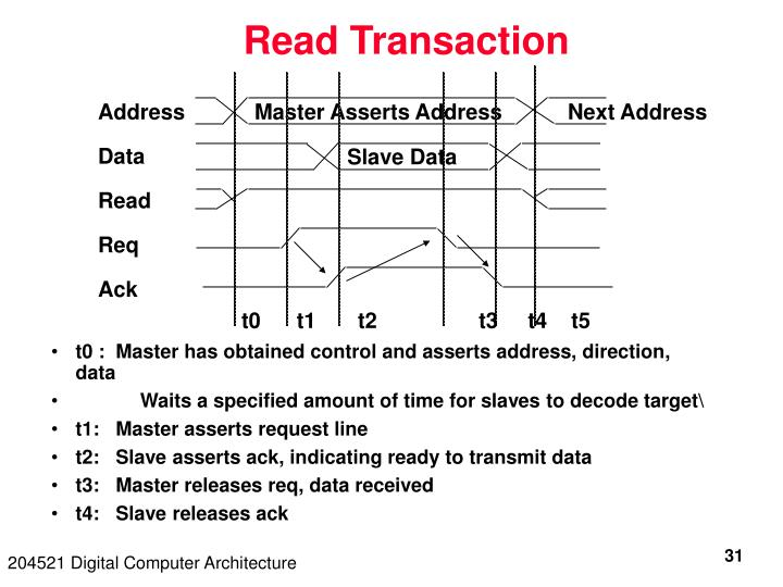 Read Transaction