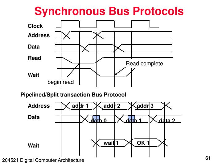 Synchronous Bus Protocols