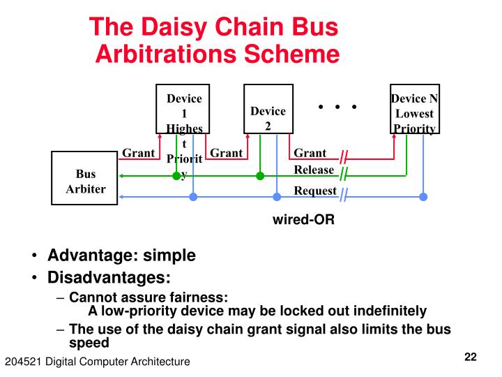 The Daisy Chain Bus