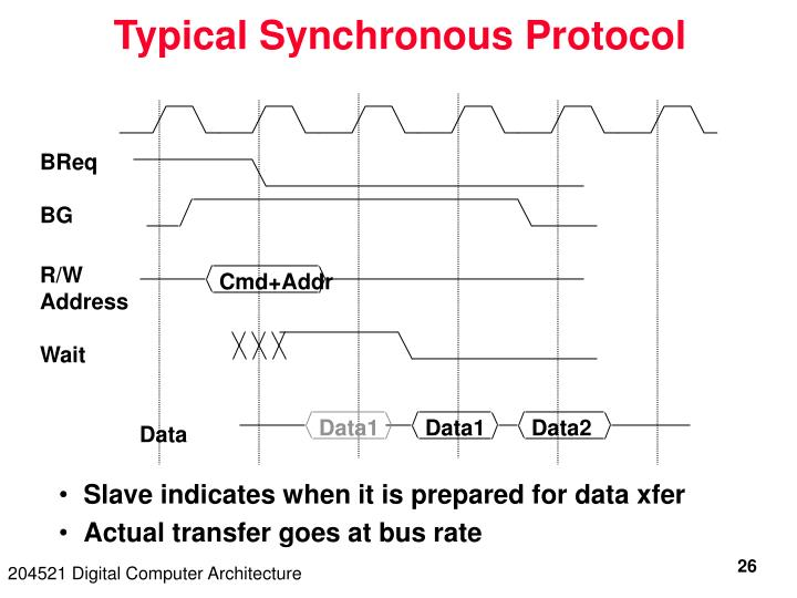 Typical Synchronous Protocol