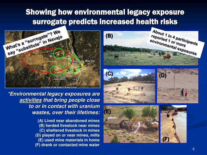 Showing how environmental legacy exposure surrogate predicts increased health risks