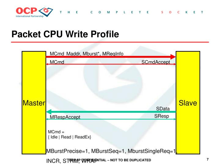 Packet CPU Write Profile