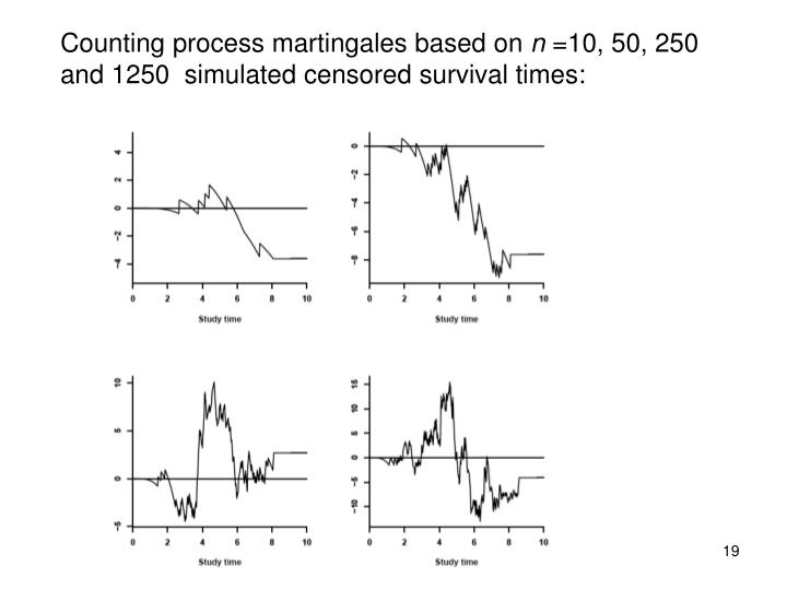 Counting process martingales based on