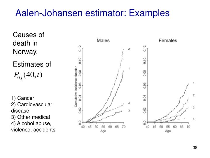 Aalen-Johansen estimator: Examples