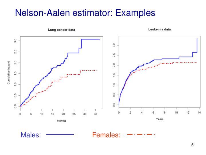 Nelson-Aalen estimator: Examples
