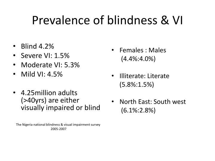 Prevalence of blindness & VI