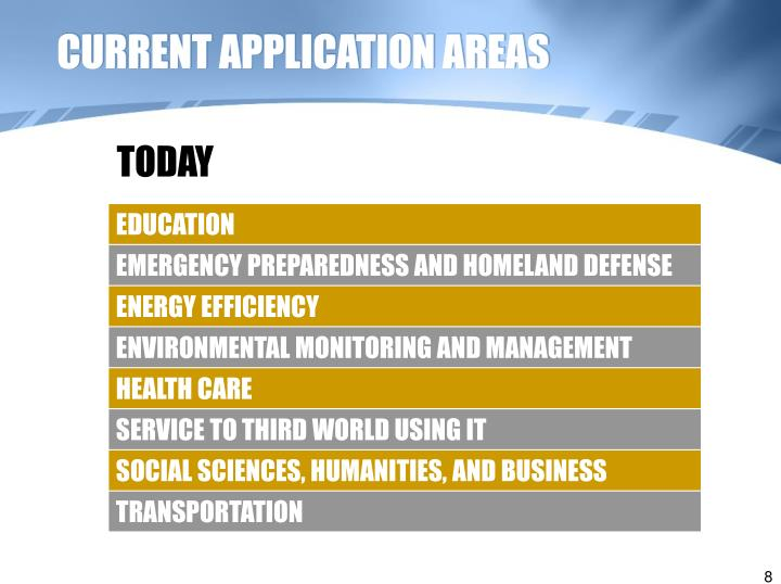 CURRENT APPLICATION AREAS