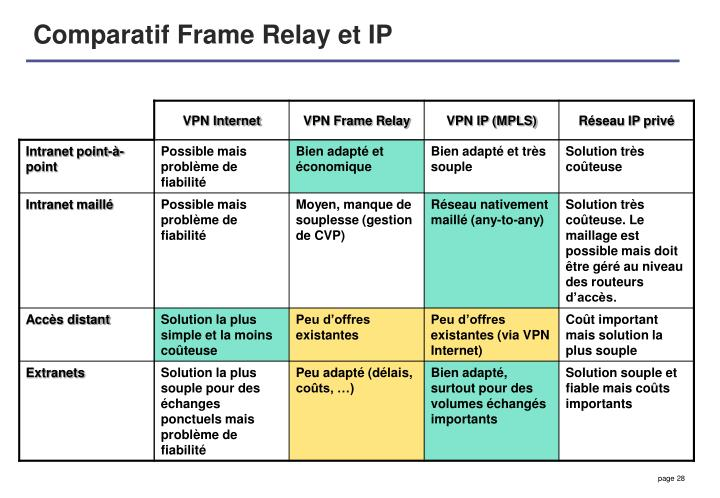 Comparatif Frame Relay et IP
