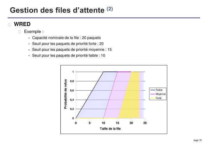 Gestion des files d'attente