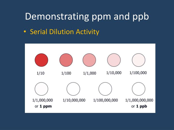 Demonstrating ppm and ppb