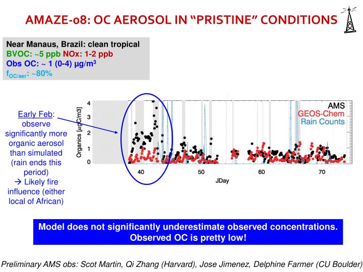"AMAZE-08: OC AEROSOL IN ""PRISTINE"" CONDITIONS"