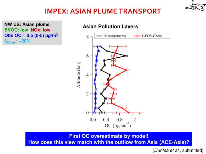 IMPEX: ASIAN PLUME TRANSPORT