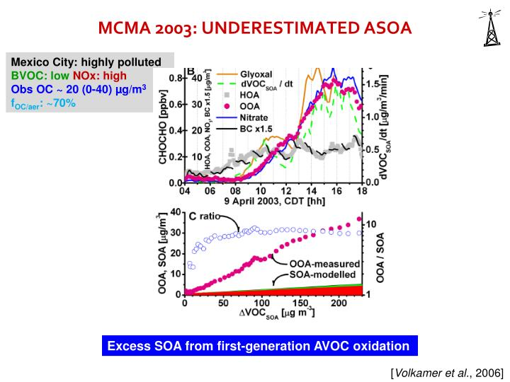 MCMA 2003: UNDERESTIMATED ASOA