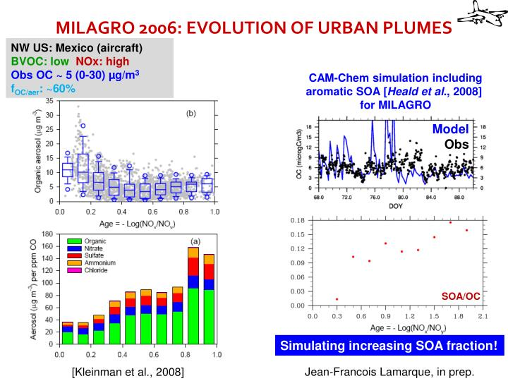 MILAGRO 2006: EVOLUTION OF URBAN PLUMES