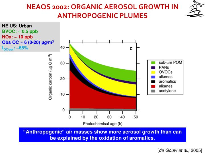 NEAQS 2002: ORGANIC AEROSOL GROWTH IN ANTHROPOGENIC PLUMES