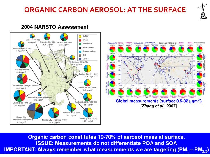 ORGANIC CARBON AEROSOL: AT THE SURFACE